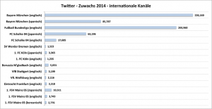 Jahresrückblick - Twitter Zuwachs - Internationale Bundesliga in 2014