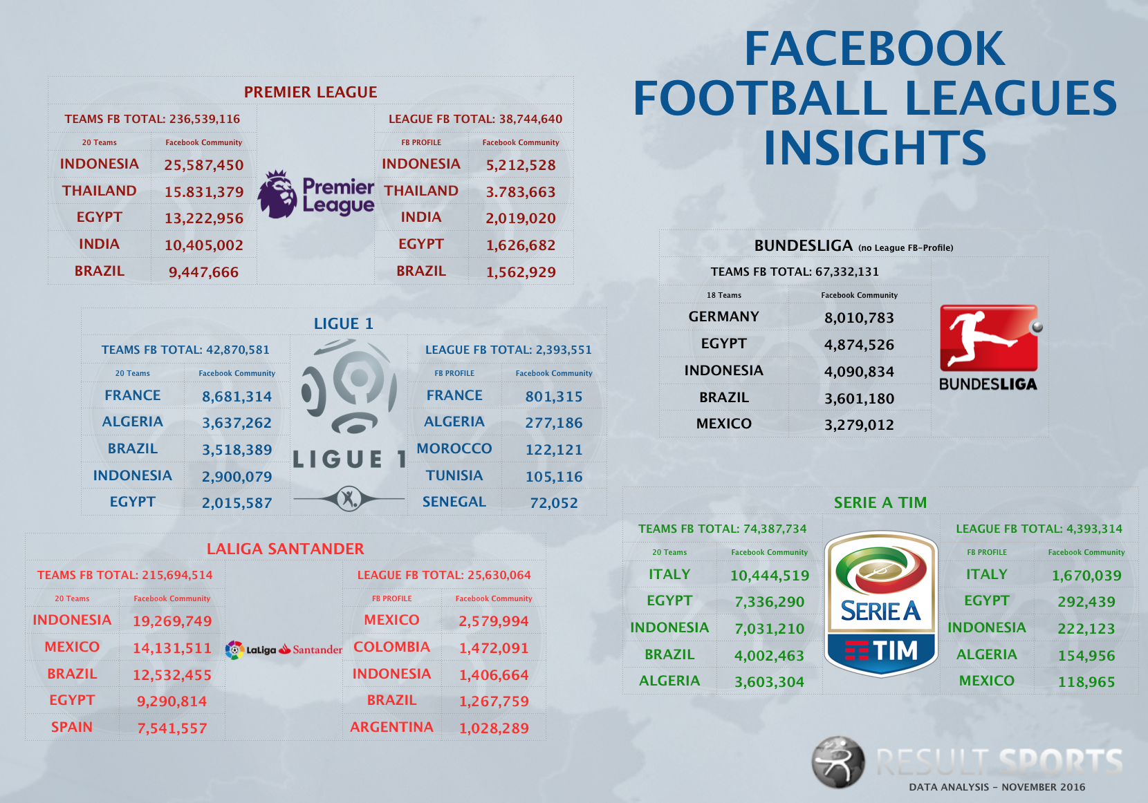 facebook-football-leagues-24-11-2016